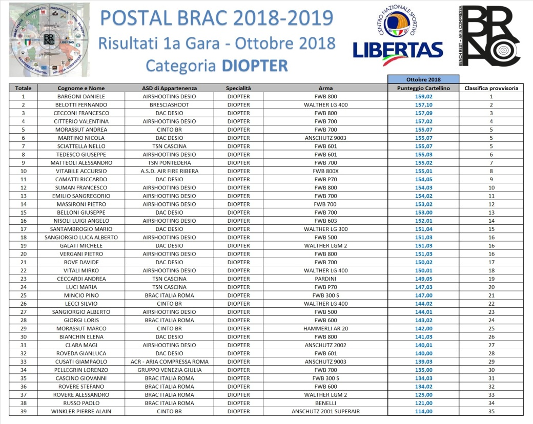 POSTAL BRAC 2018-19 - GARA 1 - DIOPTER