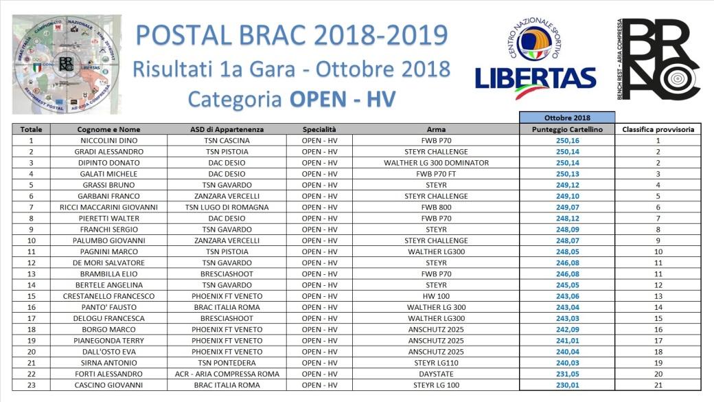 POSTAL BRAC 2018-19 - GARA 1 - OPEN-HV1