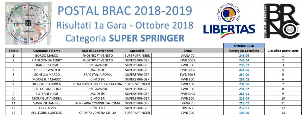POSTAL BRAC 2018-19 - GARA 1 - SUPERSPRINGER