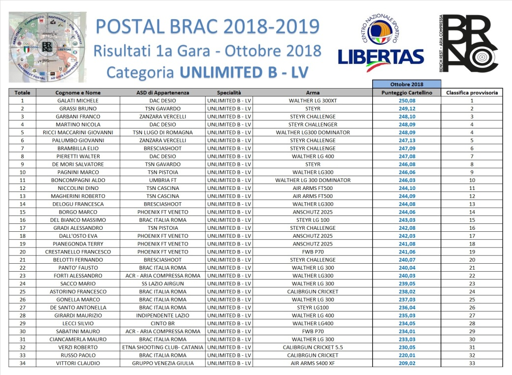 POSTAL BRAC 2018-19 - GARA 1 - UNLIMITED-B1