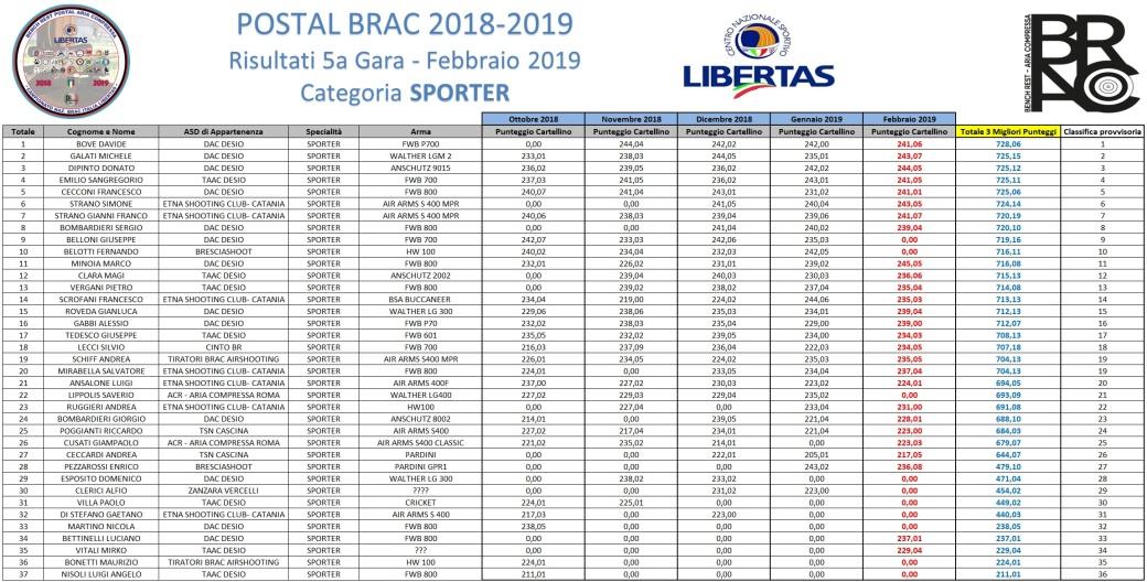 POSTAL BRAC - GARA 5 - SPORTER