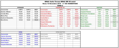 BRAC BR 50 mt GARA 2