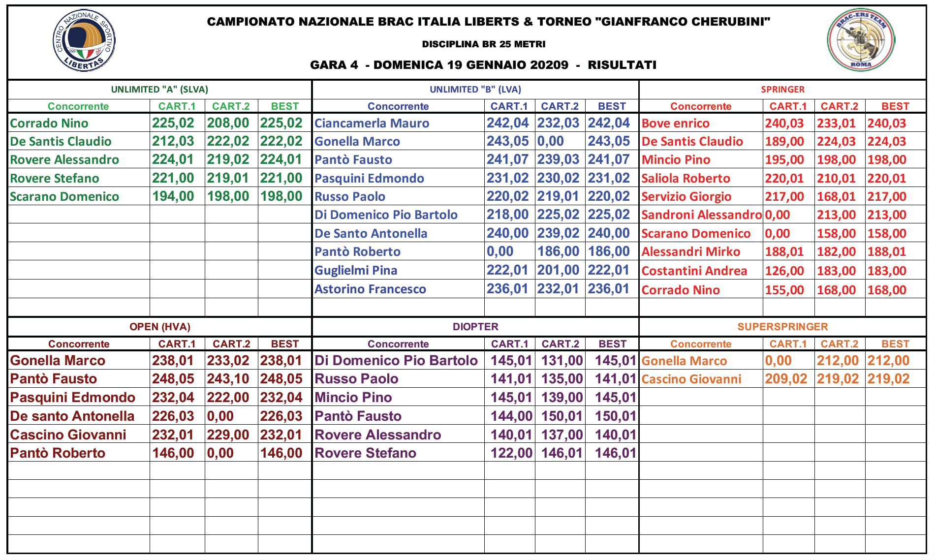 TORNEO 2019-2020 Risultati GARA 4.png