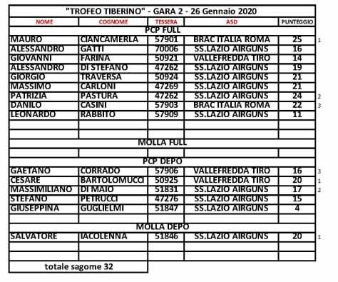 Trofeo Tiberino Risultati Gara 2.jpg
